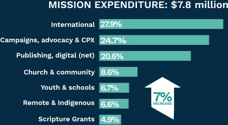 missionExpenditure